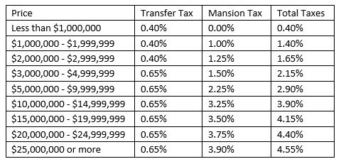 Transfer Tax Table